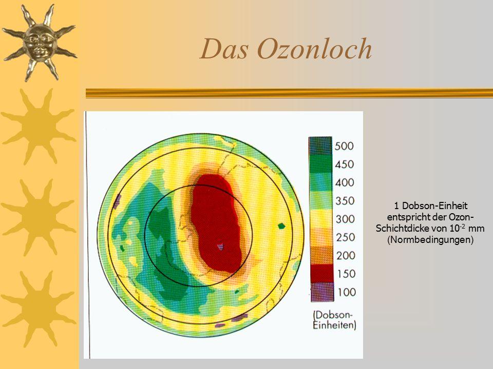 Das Ozonloch 1 Dobson-Einheit entspricht der Ozon- Schichtdicke von 10 -2 mm (Normbedingungen)