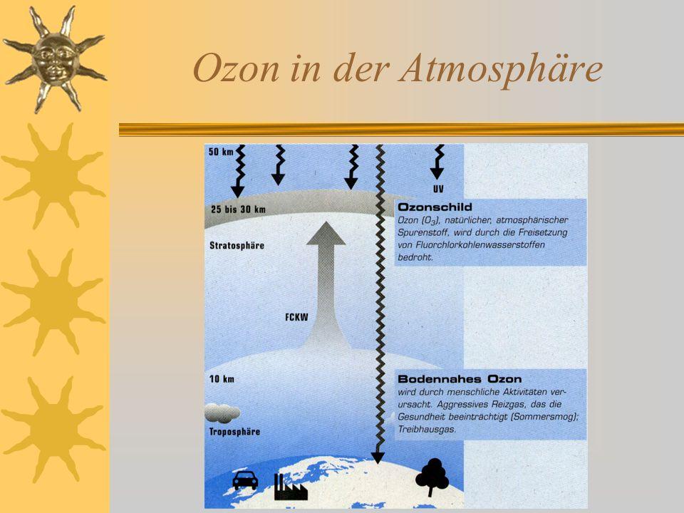 Prozesse die zum Ozonloch führen Bedingungen:  Stabiler Zirkumpolarwirbel  Temperaturen unter -80 °C Schnelle Ozonzerstörung, sobald die Sonne scheint Folgen:  Denitrifikation (NO x zu HNO 3 ; an den Kristallen adsorbiert, sinken ab in Troposphäre).