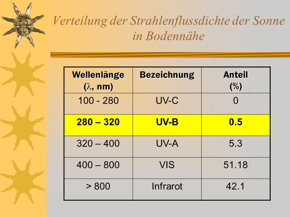 Emission von FCKW 1900 – 2010 (t/a)
