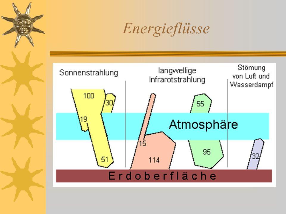 Das Ozonproblem... ist äusserst komplex !