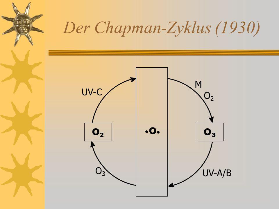 Der Chapman-Zyklus (1930) O3O3 O2O2 O UV-A/B UV-C M O2O2 O3O3