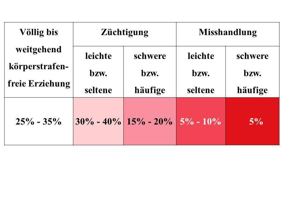 Nisbet et al.(2004): Prospektive Längsschnittstudie adoleszenter Sexualtäter: N ca.
