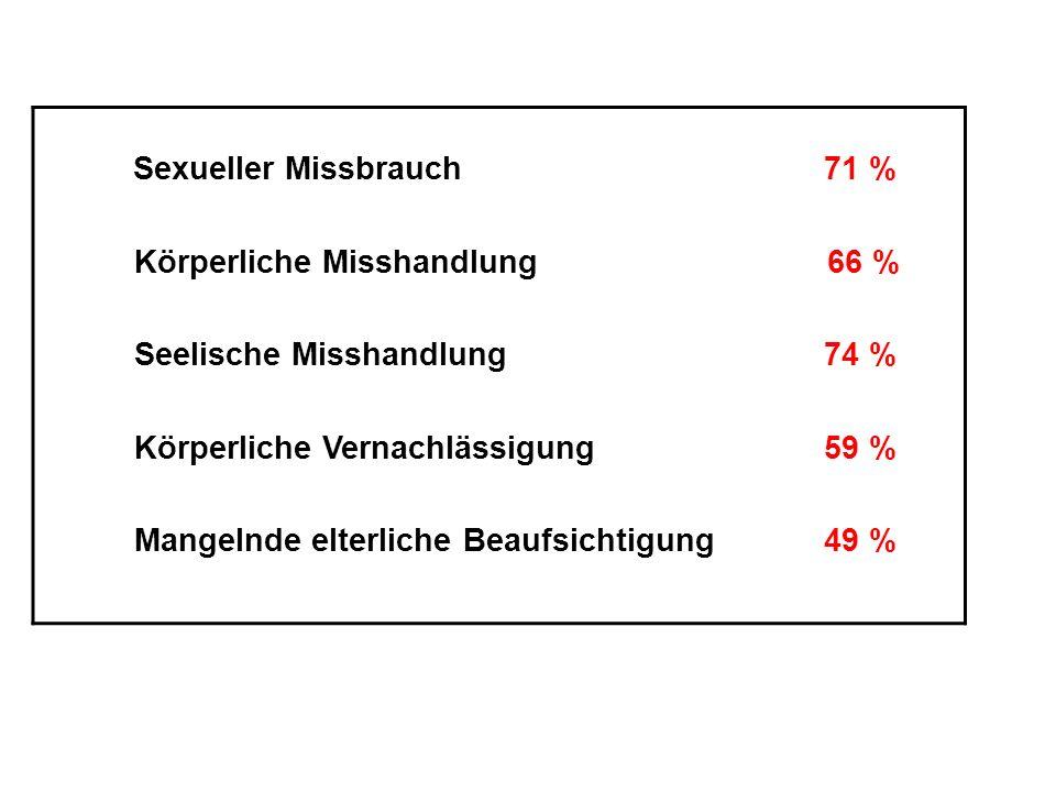 Sexueller Missbrauch 71 % Körperliche Misshandlung 66 % Seelische Misshandlung 74 % Körperliche Vernachlässigung 59 % Mangelnde elterliche Beaufsichtigung 49 %