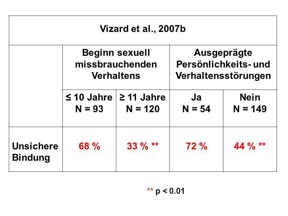 Vizard et al., 2007b Beginn sexuell missbrauchenden Verhaltens Ausgeprägte Persönlichkeits- und Verhaltensstörungen ≤ 10 Jahre N = 93 ≥ 11 Jahre N = 120 Ja N = 54 Nein N = 149 Unsichere Bindung 68 %33 % **72 %44 % ** ** p < 0.01