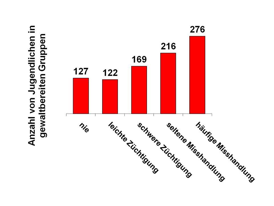 Häufigkeit von erlittener Misshandlung sexuell aggressiver Kinder und Jugendlicher in England nach Vizard et al.