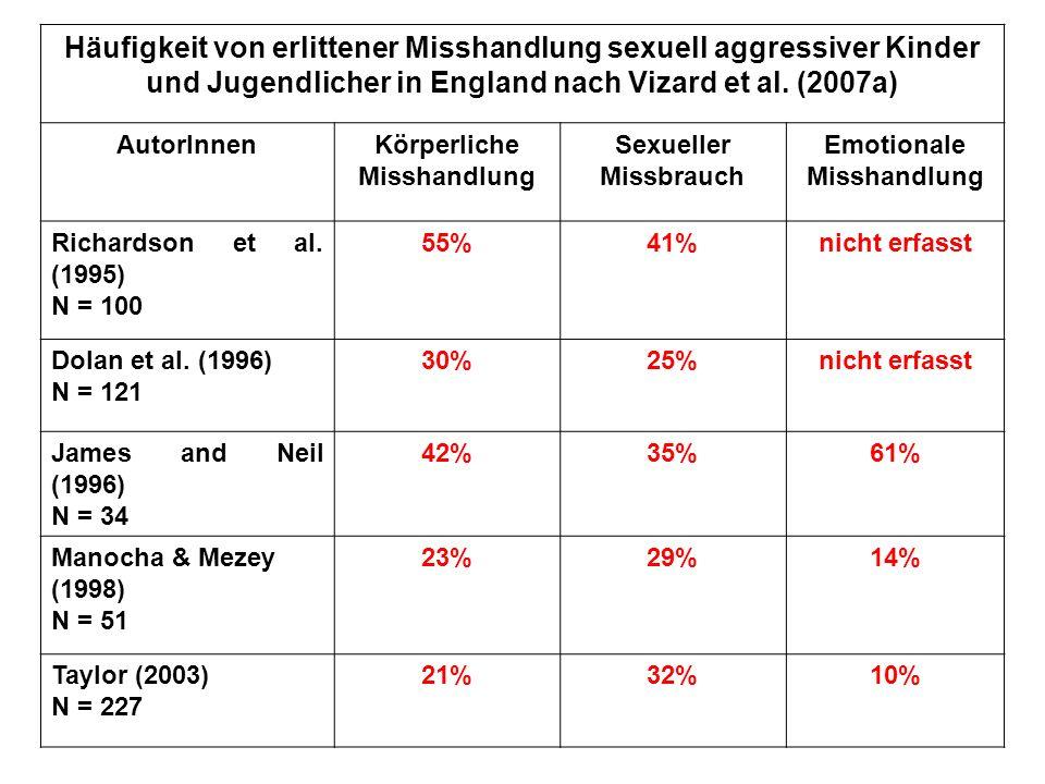 Stichprobesexueller Missbrauch körperliche Misshandlung Vernach- lässigung seelische Misshandlung Johnson (1988) 4-12 Jahre 50 % Johnson (1989) 4-12 Jahre 100 % Friedrich u.
