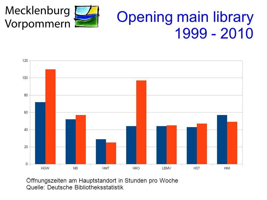 Opening main library 1999 - 2010 Öffnungszeiten am Hauptstandort in Stunden pro Woche Quelle: Deutsche Bibliotheksstatistik