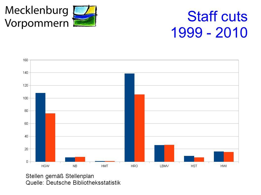 Staff cuts 1999 - 2010 Stellen gemäß Stellenplan Quelle: Deutsche Bibliotheksstatistik