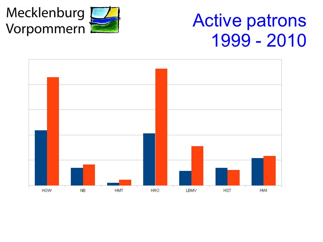 Active patrons 1999 - 2010