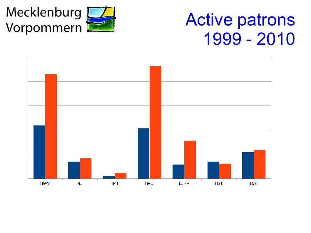 Relevance for the general public Anteil der externen Nutzer an der Gesamzahl der Nutzer in % Quelle: Deutsche Bibliotheksstatistik 2010