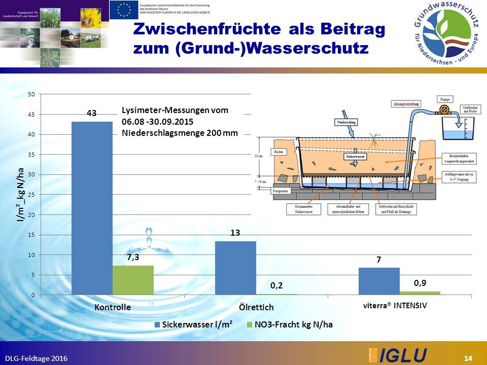DLG-Feldtage 2016 Zwischenfrüchte als Beitrag zum (Grund-)Wasserschutz 14 viterra® INTENSIV