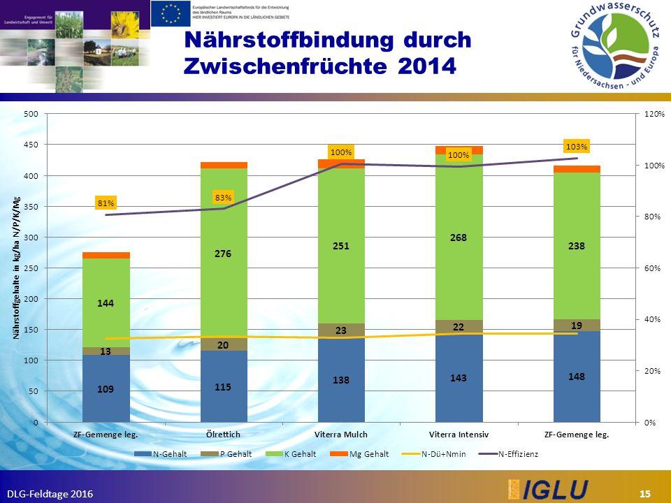 DLG-Feldtage 2016 Nährstoffbindung durch Zwischenfrüchte 2014 15