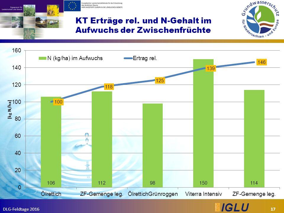 DLG-Feldtage 2016 KT Erträge rel. und N-Gehalt im Aufwuchs der Zwischenfrüchte 17