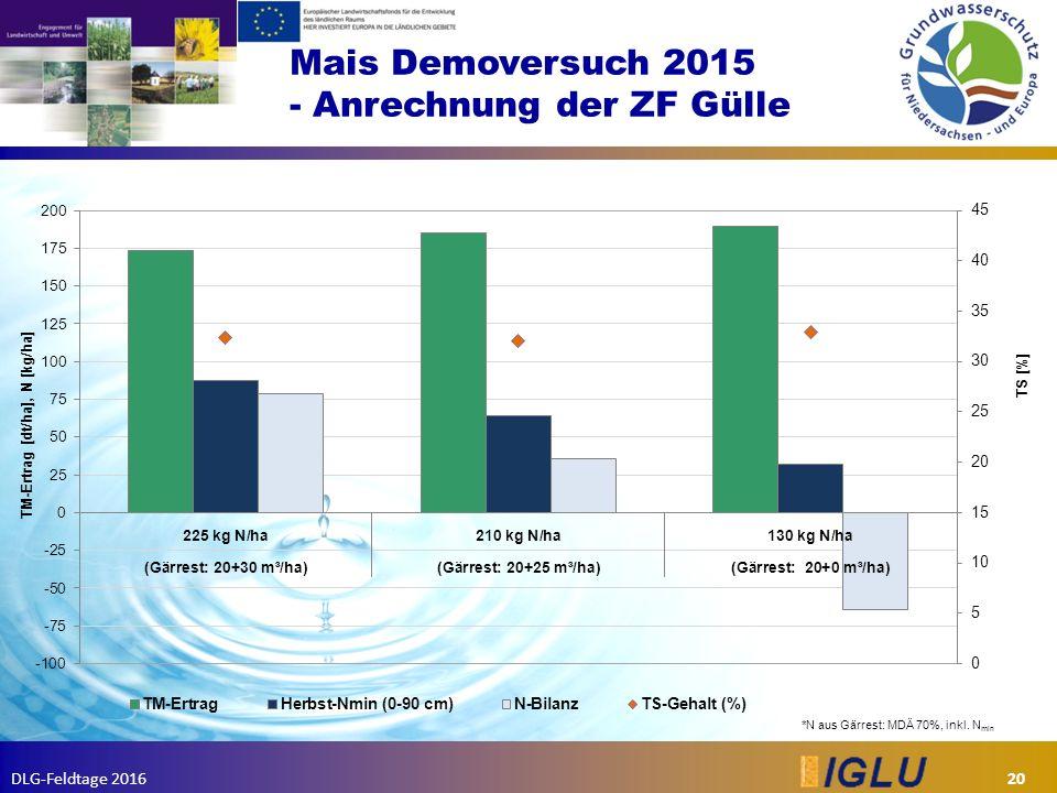 DLG-Feldtage 2016 Mais Demoversuch 2015 - Anrechnung der ZF Gülle 20 *N aus Gärrest: MDÄ 70%, inkl.