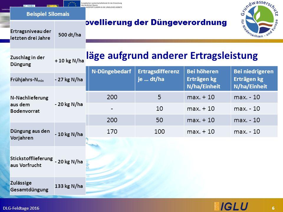 DLG-Feldtage 2016 Novellierung der Düngeverordnung 1. Zu- und Abschläge aufgrund anderer Ertragsleistung 6 KulturErtrag [dt/ha]N-DüngebedarfErtragsdif