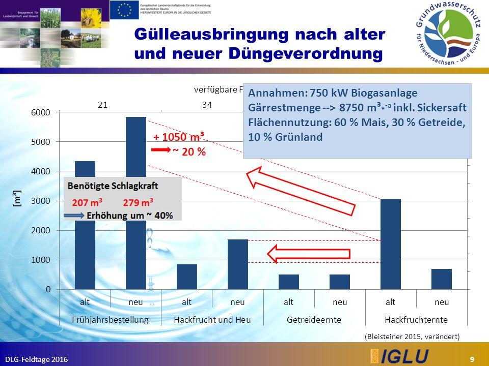 DLG-Feldtage 2016 Gülleausbringung nach alter und neuer Düngeverordnung 9 (Bleisteiner 2015, verändert) Annahmen: 750 kW Biogasanlage Gärrestmenge --> 8750 m³ * -a inkl.