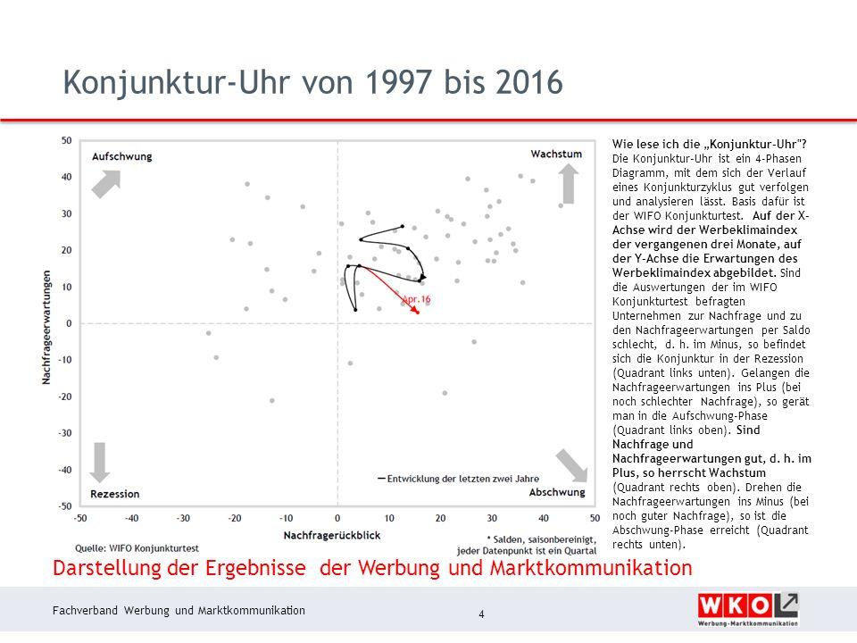 """Fachverband Werbung und Marktkommunikation Konjunktur-Uhr von 1997 bis 2016 4 Wie lese ich die """"Konjunktur-Uhr"""