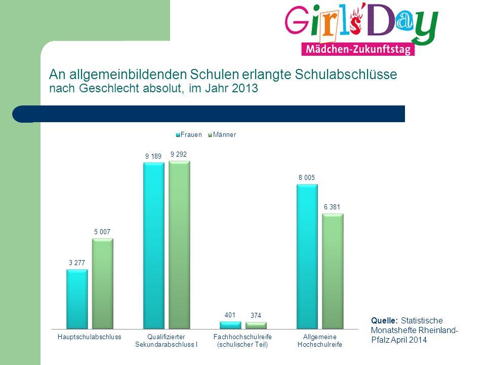 Quelle: Statistische Monatshefte Rheinland- Pfalz April 2014 An allgemeinbildenden Schulen erlangte Schulabschlüsse nach Geschlecht absolut, im Jahr 2013