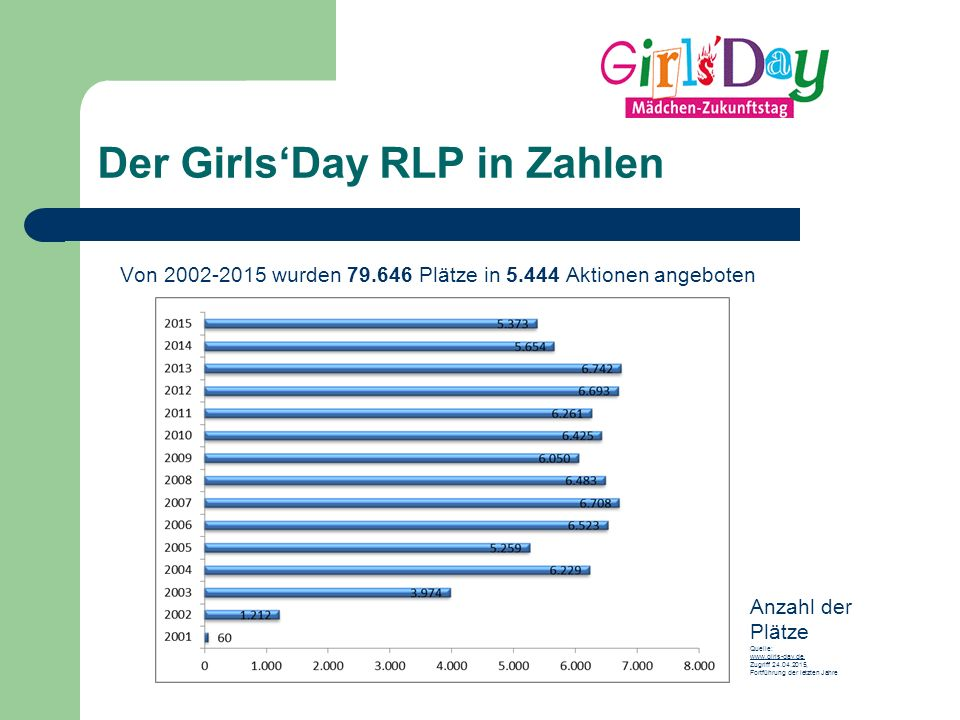 Der Girls'Day RLP in Zahlen Von 2002-2015 wurden 79.646 Plätze in 5.444 Aktionen angeboten Anzahl der Plätze Quelle: www.girls-day.dewww.girls-day.de, Zugriff 24.04.2015, Fortführung der letzten Jahre