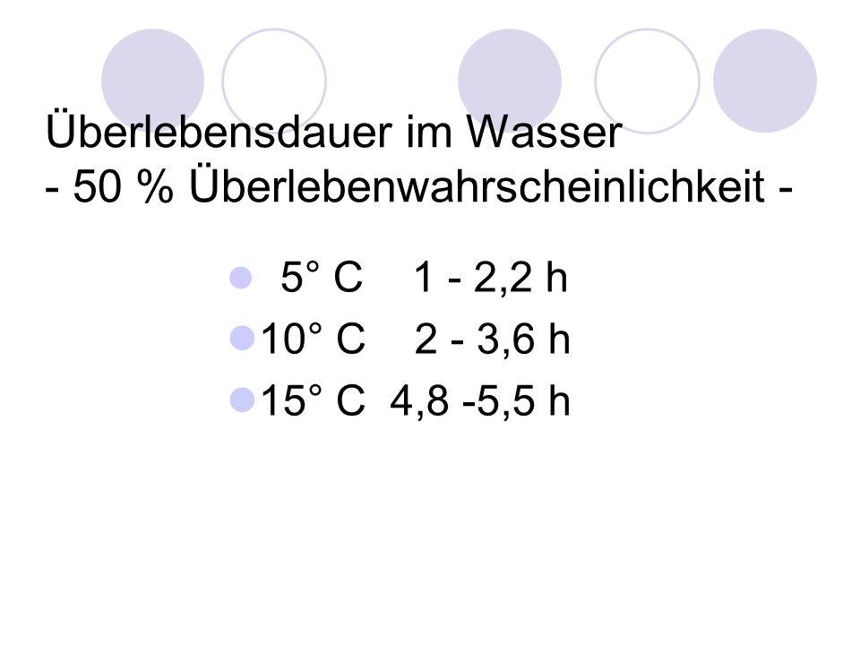 Überlebensdauer im Wasser - 50 % Überlebenwahrscheinlichkeit - 5° C 1 - 2,2 h 10° C 2 - 3,6 h 15° C 4,8 -5,5 h