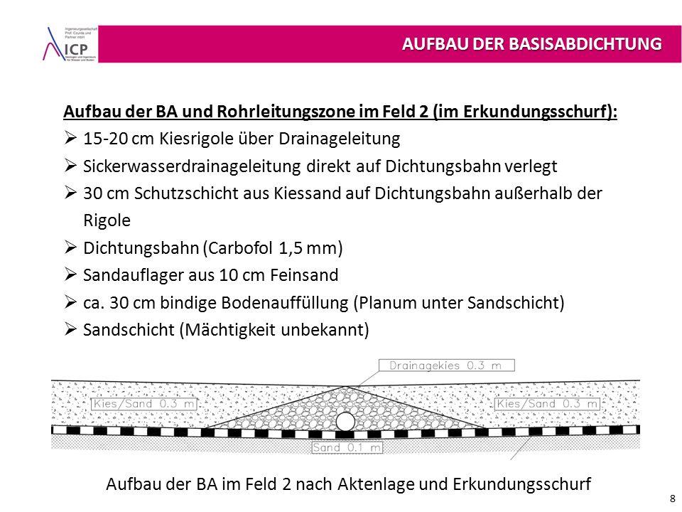 AUFBAU DER BASISABDICHTUNG 8 Aufbau der BA im Feld 2 nach Aktenlage und Erkundungsschurf Aufbau der BA und Rohrleitungszone im Feld 2 (im Erkundungsschurf):  15-20 cm Kiesrigole über Drainageleitung  Sickerwasserdrainageleitung direkt auf Dichtungsbahn verlegt  30 cm Schutzschicht aus Kiessand auf Dichtungsbahn außerhalb der Rigole  Dichtungsbahn (Carbofol 1,5 mm)  Sandauflager aus 10 cm Feinsand  ca.