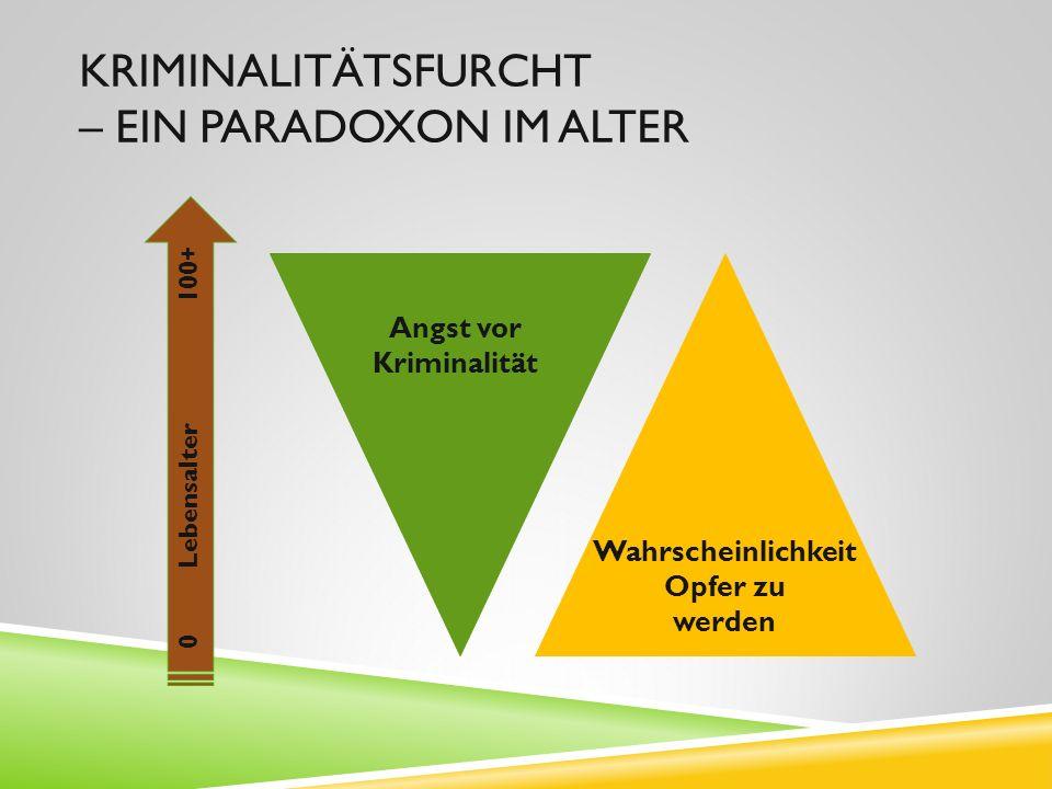 KRIMINALITÄTSFURCHT – EIN PARADOXON IM ALTER Angst vor Kriminalität Wahrscheinlichkeit Opfer zu werden 0 Lebensalter 100+