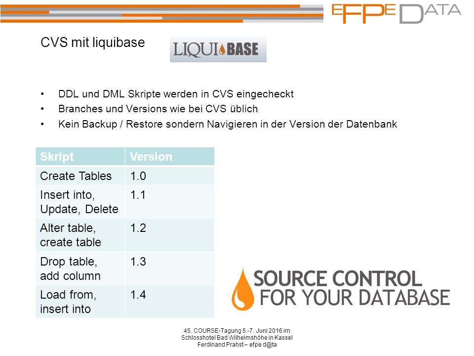 DDL und DML Skripte werden in CVS eingecheckt Branches und Versions wie bei CVS üblich Kein Backup / Restore sondern Navigieren in der Version der Datenbank 45.
