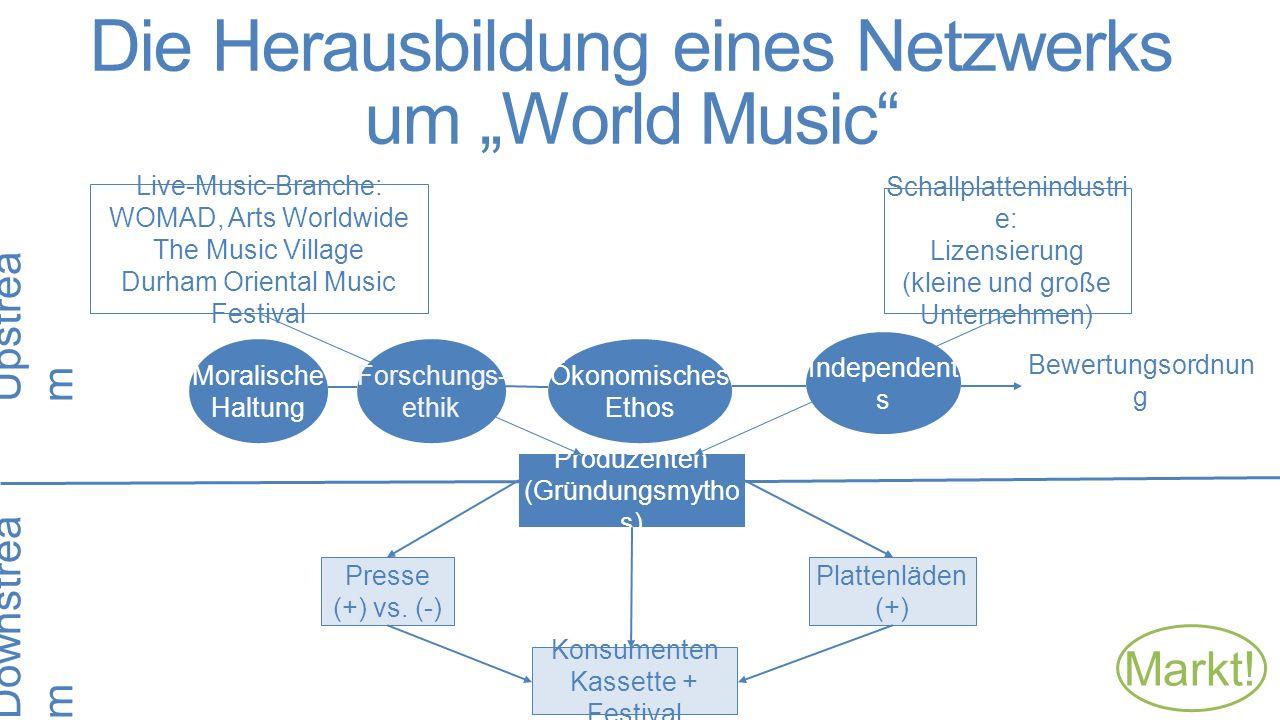 """Die Herausbildung eines Netzwerks um """"World Music Produzenten (Gründungsmytho s) Presse (+) vs."""