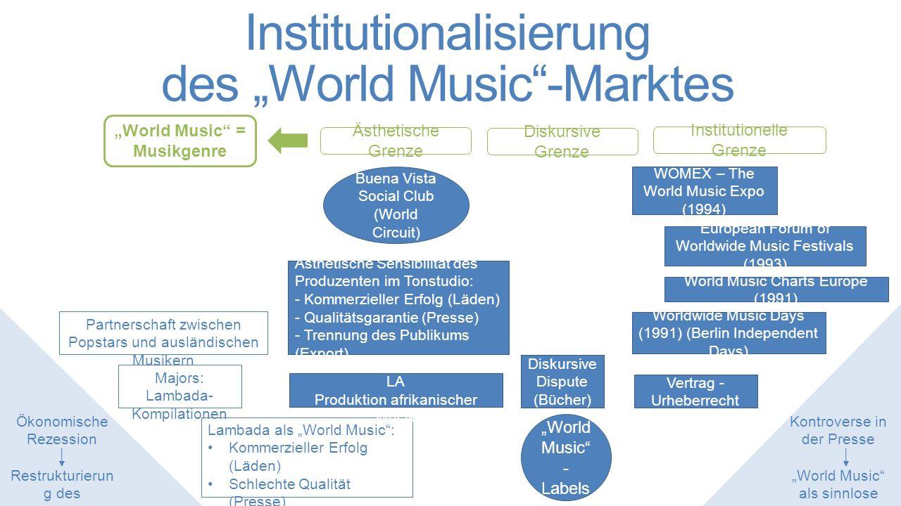 """""""World Music als Markt und Genre Jury (WOMEX) Abb."""