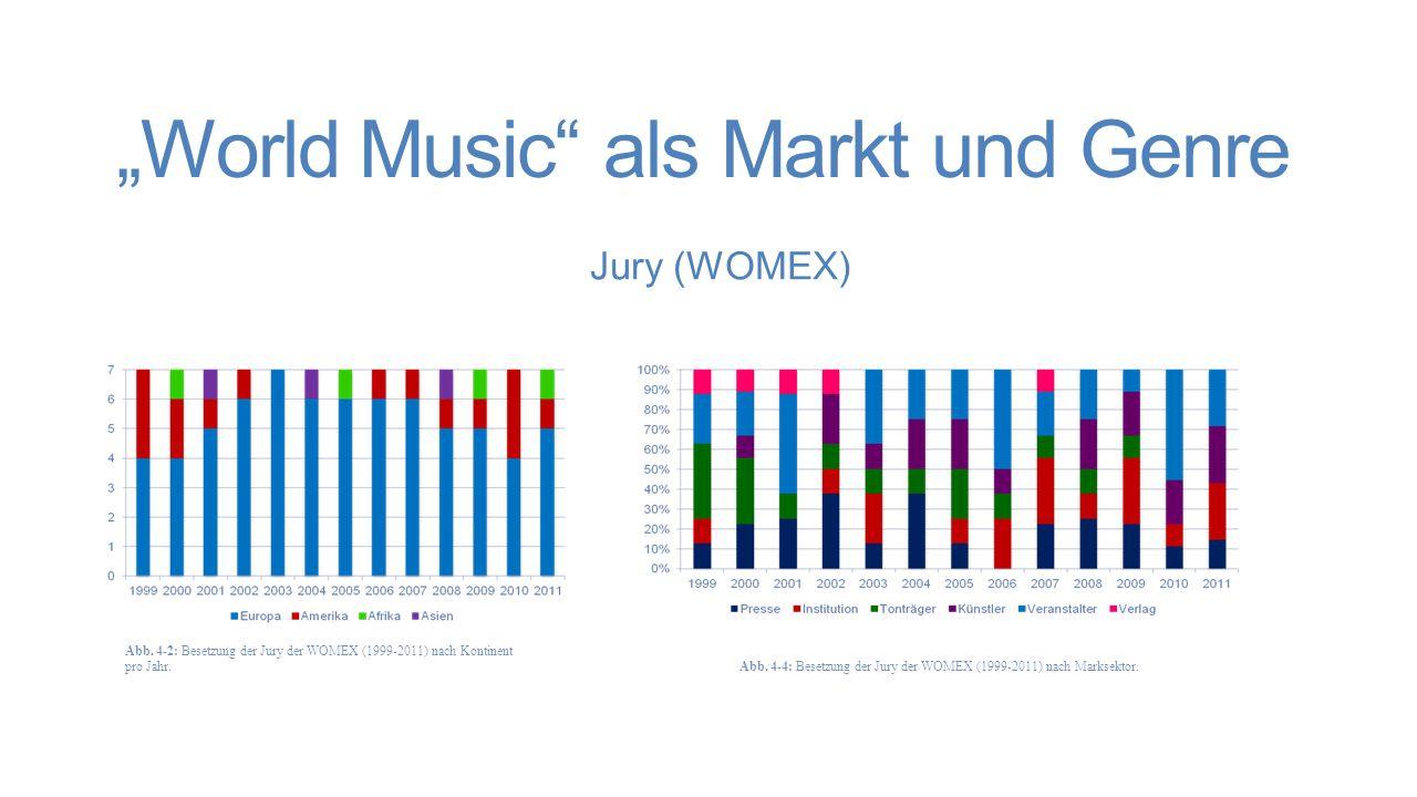 """""""World Music als Markt und Genre Musikprogramm (WOMEX) Immer (5 Länder) Mehr als die Hälfte (26 Länder) Nie Weniger als die Hälfte (56 Länder) Nur ein Mal auf einem Konzert (28 Länder) Abb."""