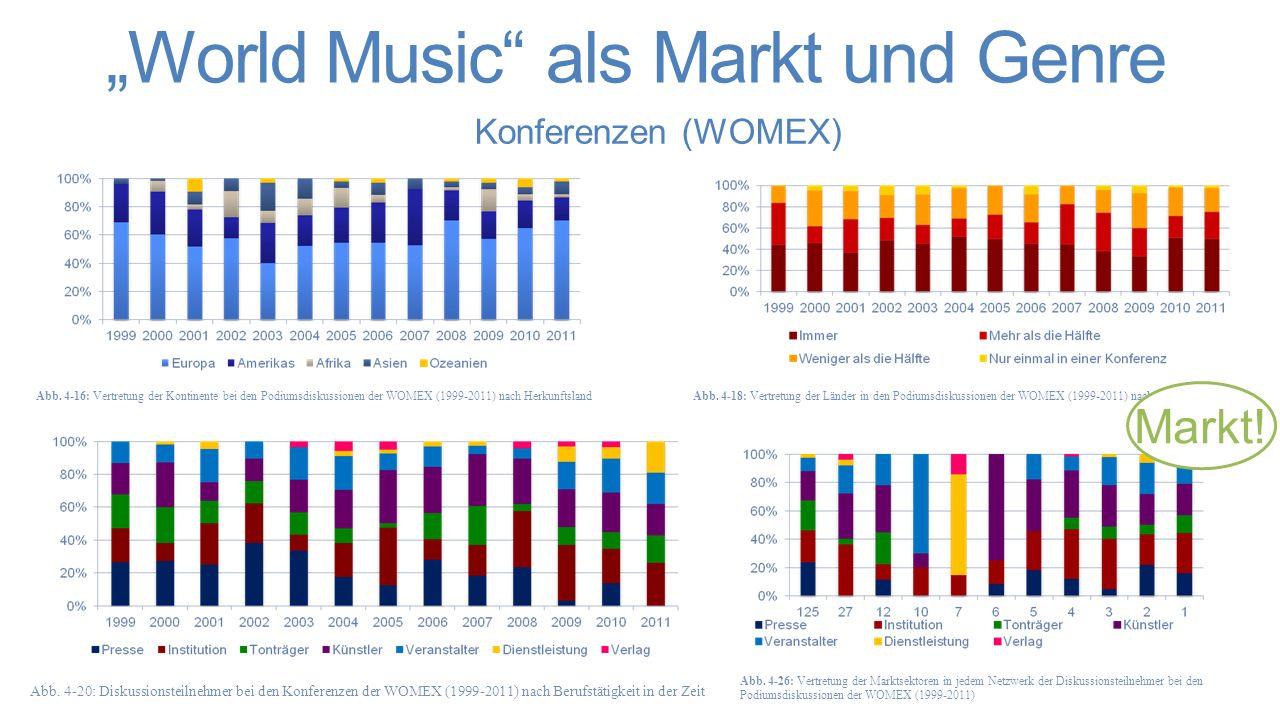 """Befund Wie ist ein Markt für """"World Music entstanden."""