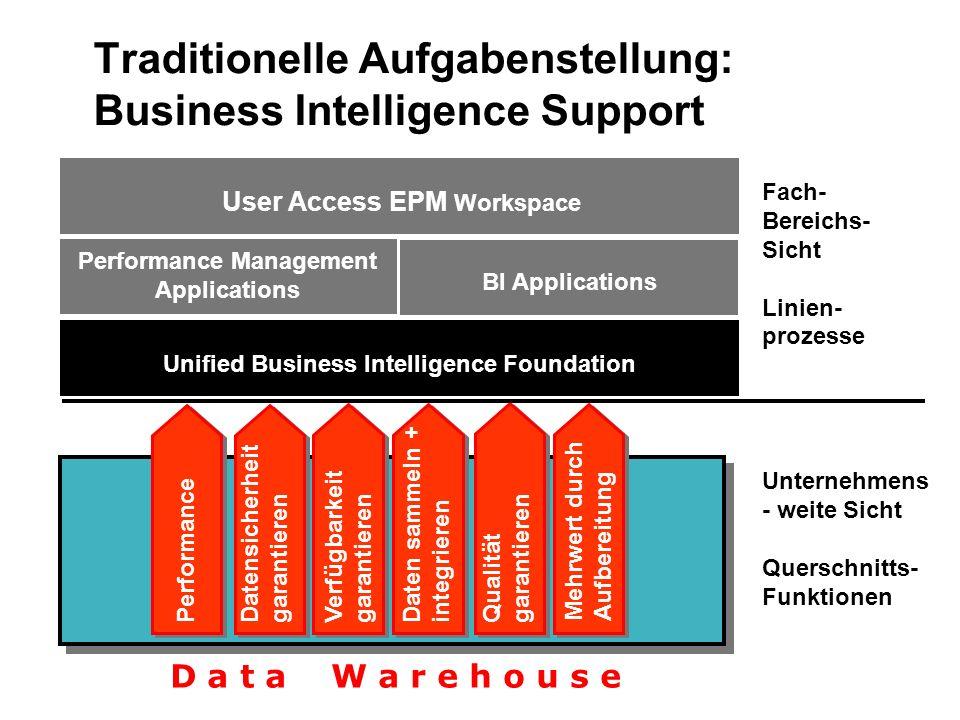 Traditionelle Aufgabenstellung: Business Intelligence Support BI Applications User Access EPM Workspace Unified Business Intelligence Foundation BI Ap