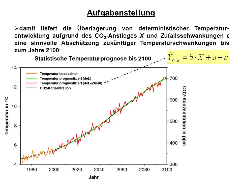  damit liefert die Überlagerung von deterministischer Temperatur- entwicklung aufgrund des CO 2 -Anstieges X und Zufallsschwankungen ε eine sinnvolle Abschätzung zukünftiger Temperaturschwankungen bis zum Jahre 2100: Aufgabenstellung
