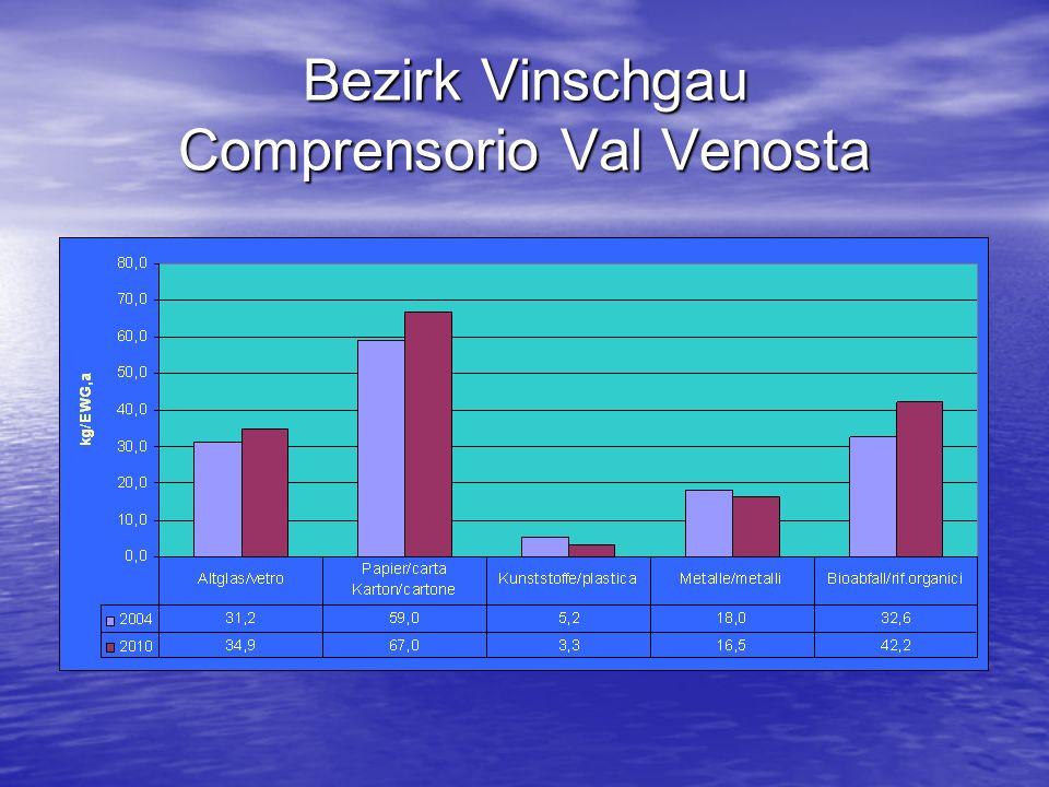 Bezirk Vinschgau Comprensorio Val Venosta