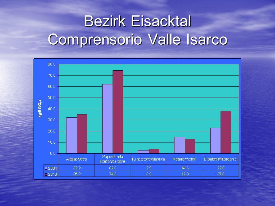 Bezirk Eisacktal Comprensorio Valle Isarco