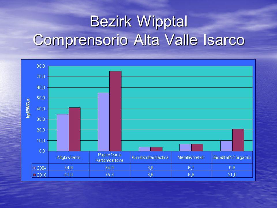 Bezirk Wipptal Comprensorio Alta Valle Isarco
