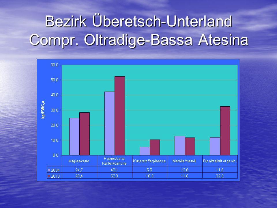 Bezirk Überetsch-Unterland Compr. Oltradige-Bassa Atesina