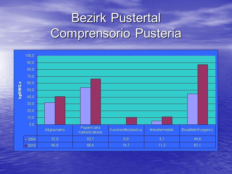 Bezirk Pustertal Comprensorio Pusteria