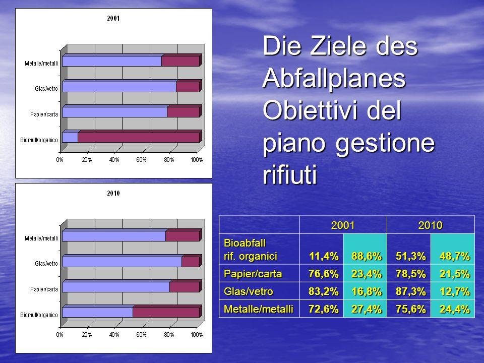 Die Ziele des Abfallplanes Obiettivi del piano gestione rifiuti 20012010Bioabfall rif.