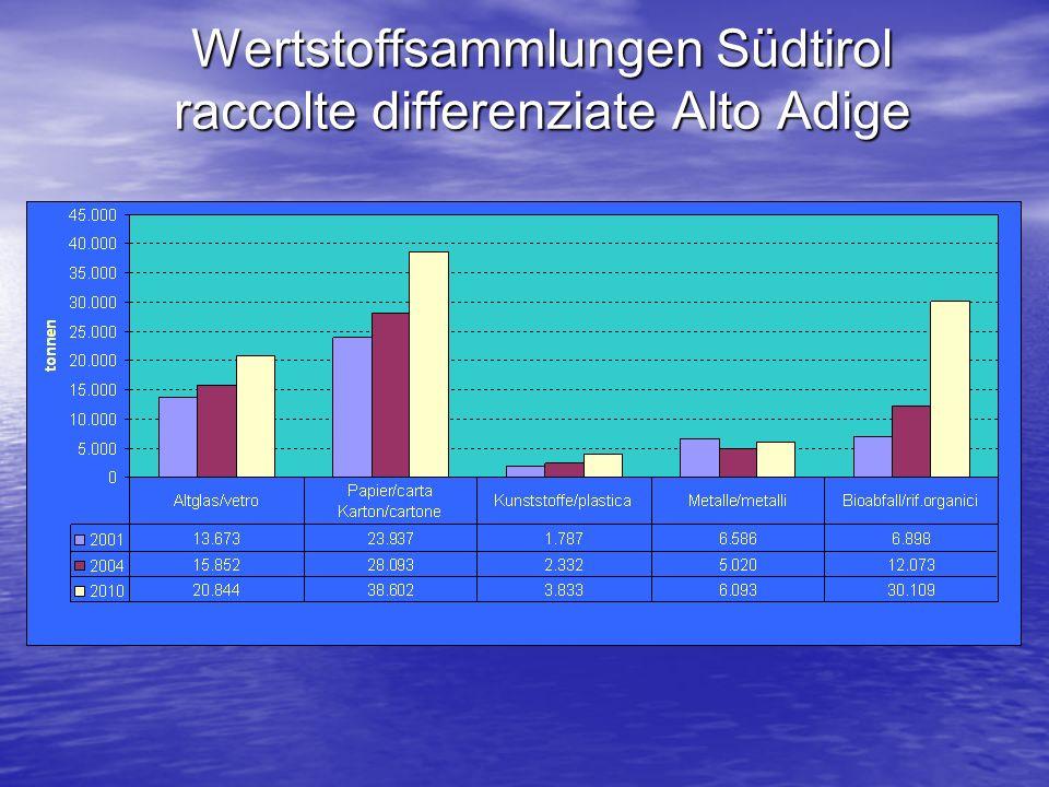 Wertstoffsammlungen Südtirol raccolte differenziate Alto Adige