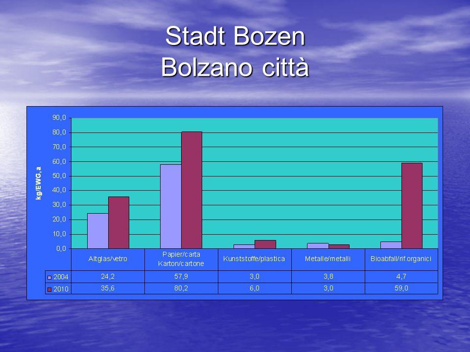 Stadt Bozen Bolzano città