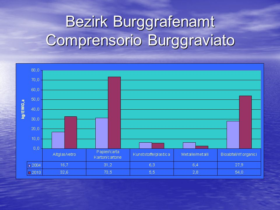 Bezirk Burggrafenamt Comprensorio Burggraviato