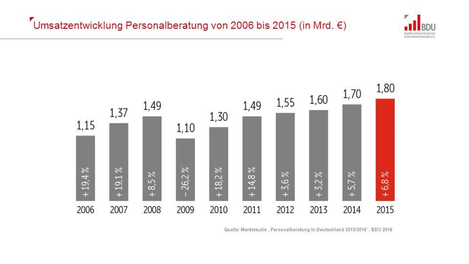 """Ausgewählte Kennzahlen der Personalberatungsbranche 2015 Quelle: Marktstudie """"Personalberatung in Deutschland 2015/2016 , BDU 2016"""