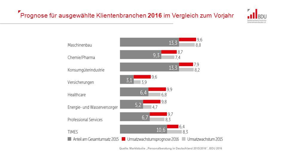 """Prognose für ausgewählte Klientenbranchen 2016 im Vergleich zum Vorjahr Quelle: Marktstudie """"Personalberatung in Deutschland 2015/2016 , BDU 2016"""