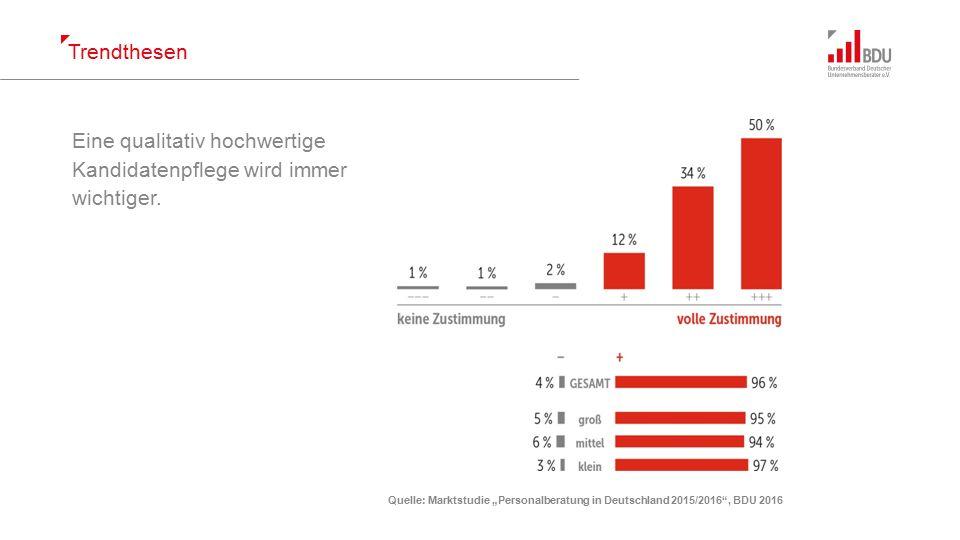 """Trendthesen Quelle: Marktstudie """"Personalberatung in Deutschland 2015/2016 , BDU 2016 Die Aufteilung des Marktes in """"Personalberatung mit Qualitätsprozessen und tiefgehenden Leistungsangeboten versus """"schnelle und preisgünstige Rekrutierung wird im Executive Segment noch stärker spürbar."""