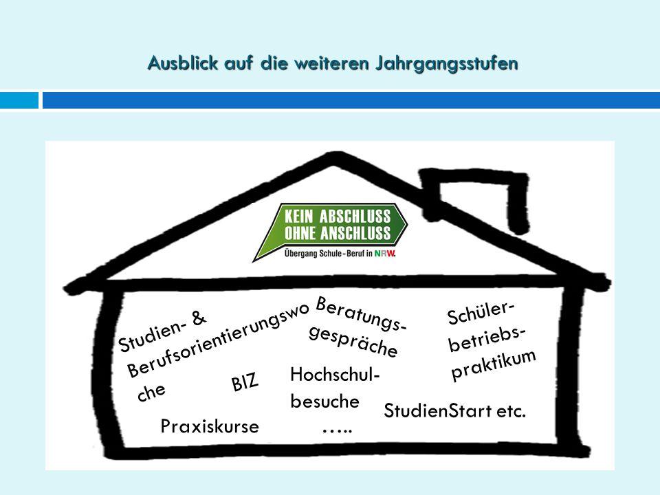 BIZ Schüler- betriebs- praktikum …..Praxiskurse Ausblick auf die weiteren Jahrgangsstufen Studien- & Berufsorientierungswo che Beratungs- gespräche Ho