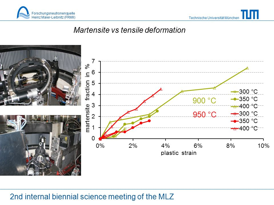 Technische Universität München Forschungsneutronenquelle Heinz Maier-Leibnitz (FRMII) 950 °C 2nd internal biennial science meeting of the MLZ Martensite vs tensile deformation