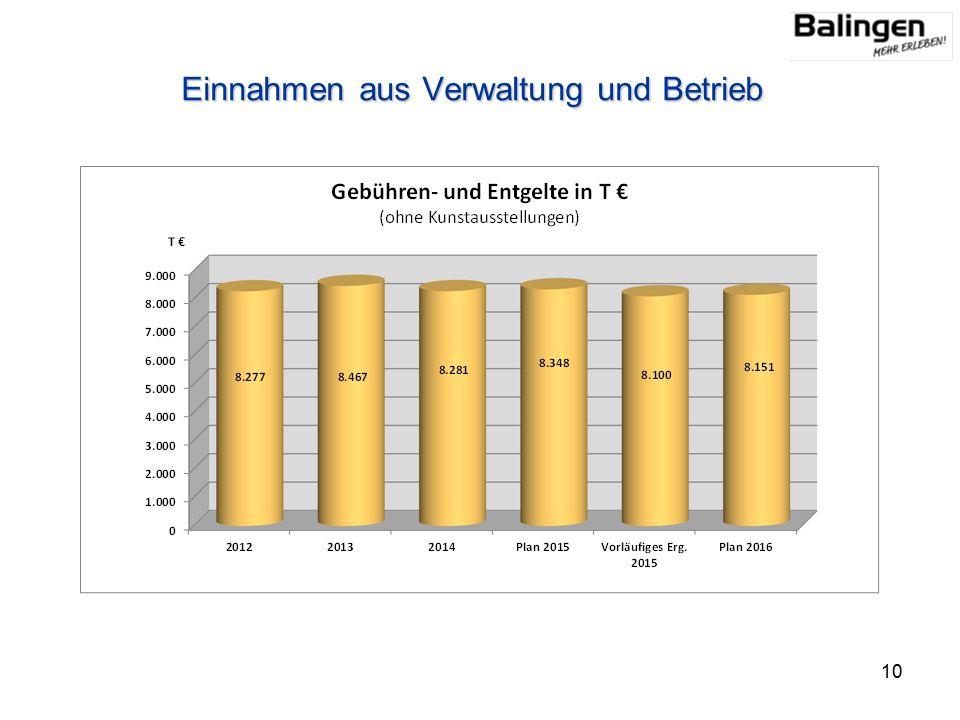 Einnahmen aus Verwaltung und Betrieb 10