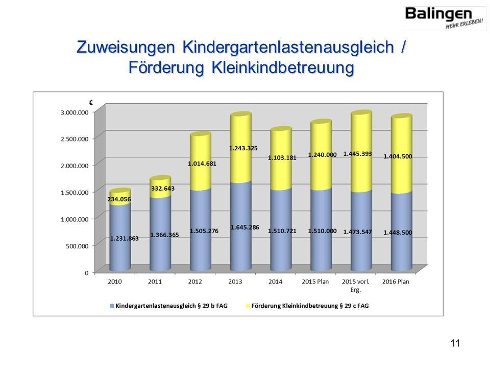 Zuweisungen Kindergartenlastenausgleich / Förderung Kleinkindbetreuung 11