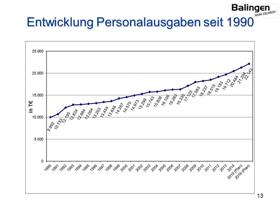 Entwicklung Personalausgaben seit 1990 13